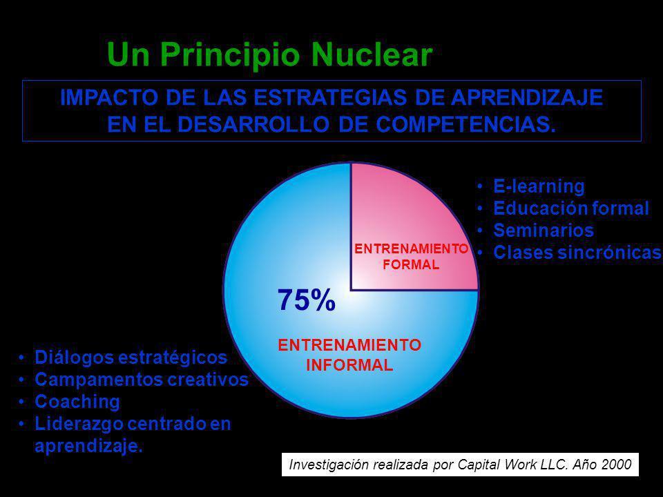 Un Principio Nuclear IMPACTO DE LAS ESTRATEGIAS DE APRENDIZAJE EN EL DESARROLLO DE COMPETENCIAS.