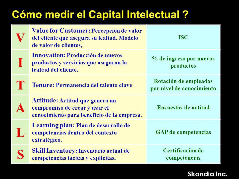 Cómo medir el Capital Intelectual .