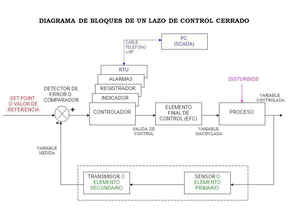DIAGRAMA DE BLOQUES DE UN LAZO DE CONTROL CERRADO. ELEMENTO FINAL DE CONTROL (EFC) RTU ALARMAS REGISTRADOR INDICADOR CONTROLADORPROCESO SENSOR O ELEME