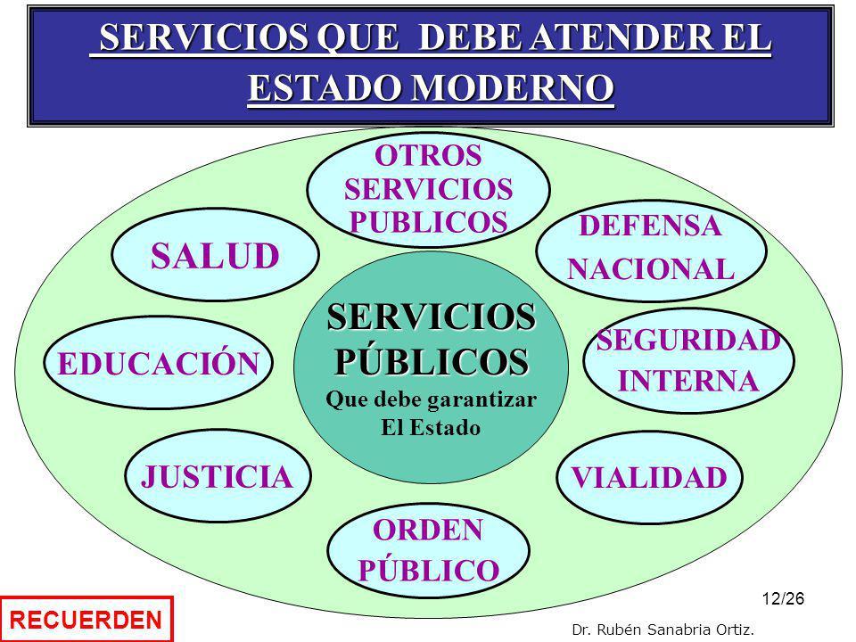 11/26 TRIBUNAL CONSTITUCIONAL CONTRALORÍA J. N. E. DEF. DEL PUEBLO ORGANISMOS AUTÓNOMOS ESTRUCTURA POLÍTICA (4) DIVISIÓN DE FUNCIONES / PODERES FUNCIÓ