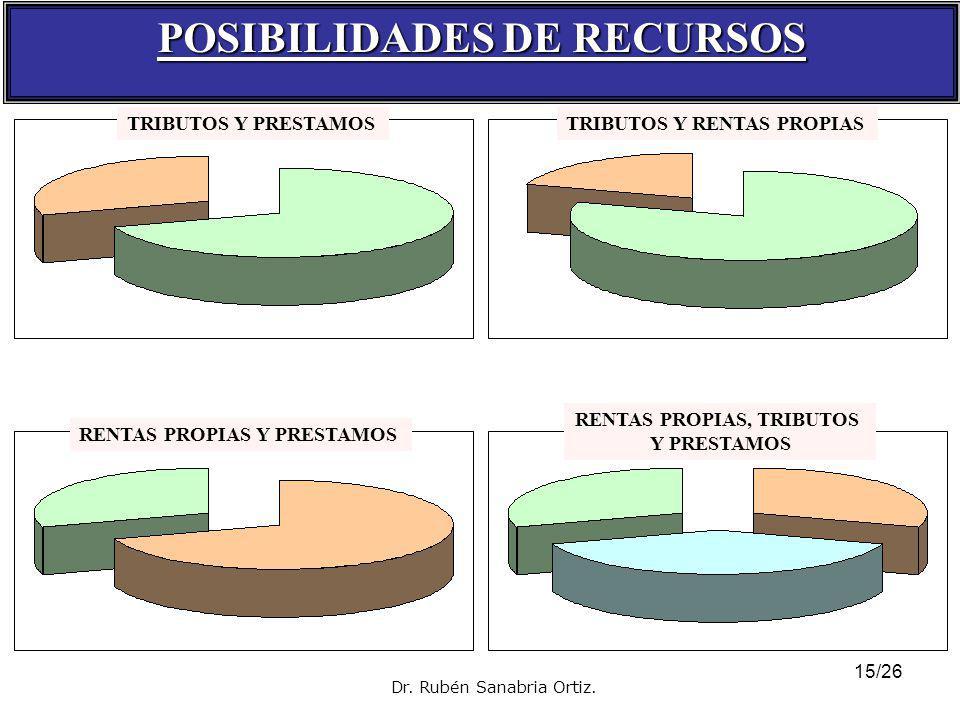 14/26 INGRESOS DEL ESTADO (Recursos Públicos) Dr. Rubén Sanabria Ortiz.