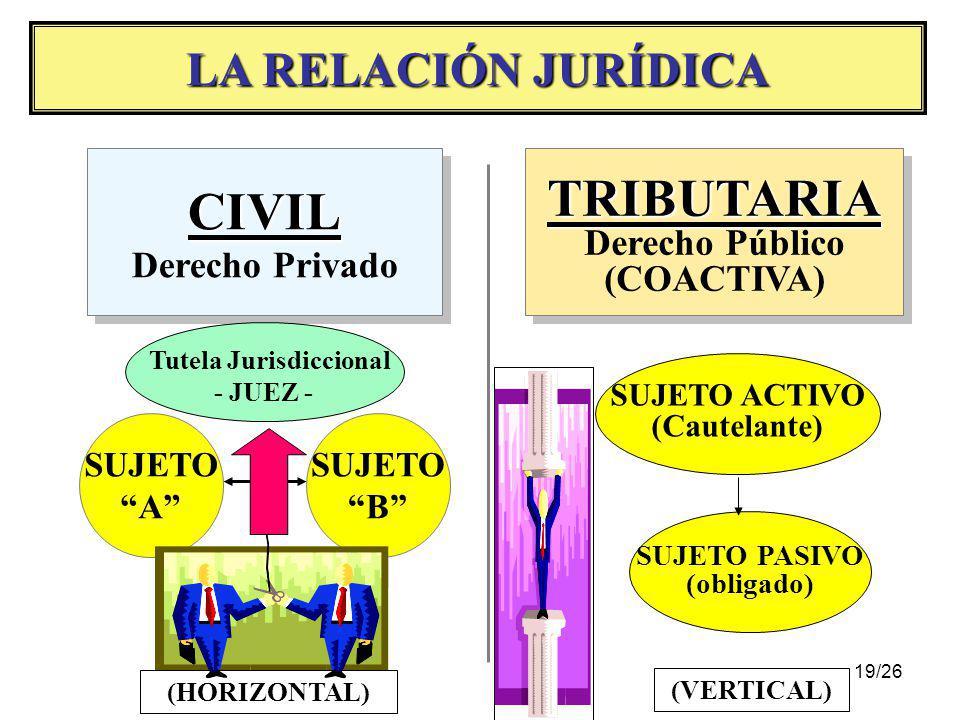 18/26 E R C B P I R I E N R E T R E (2) (3) DAR (1) HACER (3) NO HACER CONSENTIR OBLIGACIONES TRIBUTARIAS DE LOS CONTRIBUYENTES, RESPONSABLES Y TERCER