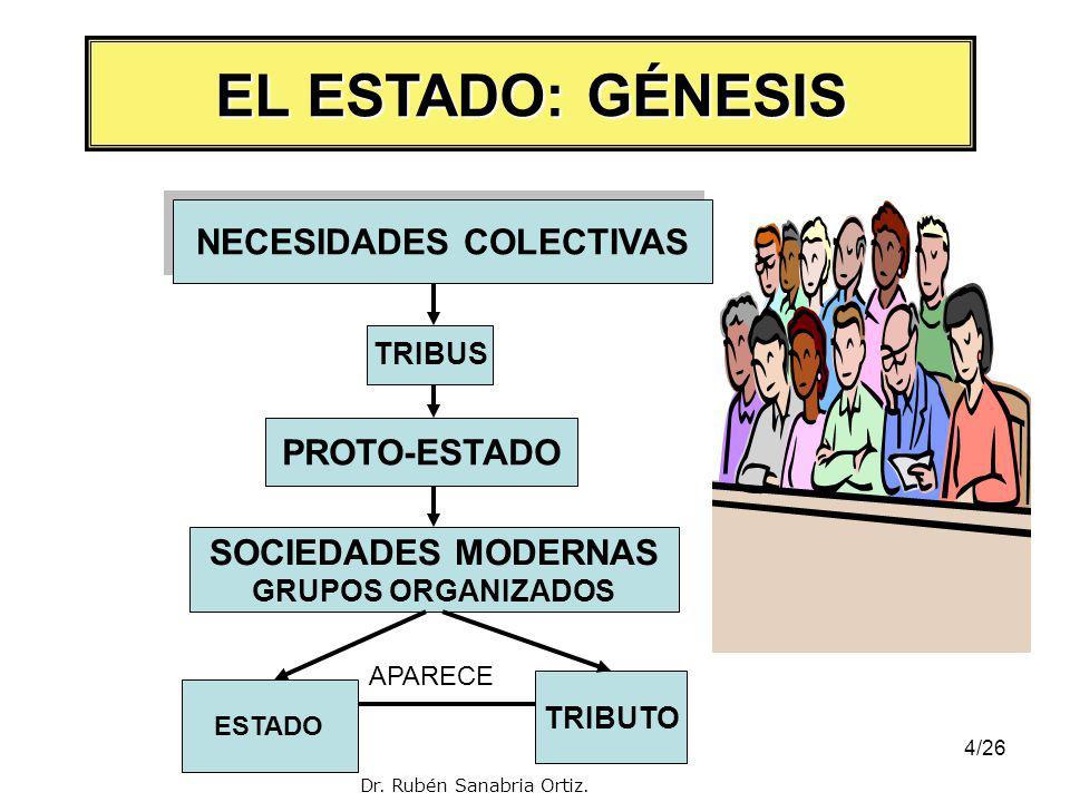 4/26 NECESIDADES COLECTIVAS TRIBUS PROTO-ESTADO SOCIEDADES MODERNAS GRUPOS ORGANIZADOS ESTADO TRIBUTO EL ESTADO: GÉNESIS APARECE Dr.