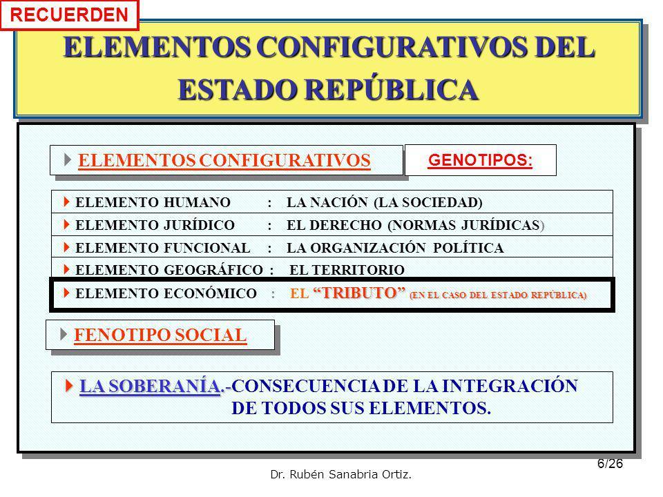6/26 ELEMENTOS CONFIGURATIVOS DEL ESTADO REPÚBLICA ELEMENTOS CONFIGURATIVOS FENOTIPO SOCIAL LA SOBERANÍA.- LA SOBERANÍA.-CONSECUENCIA DE LA INTEGRACIÓN DE TODOS SUS ELEMENTOS.
