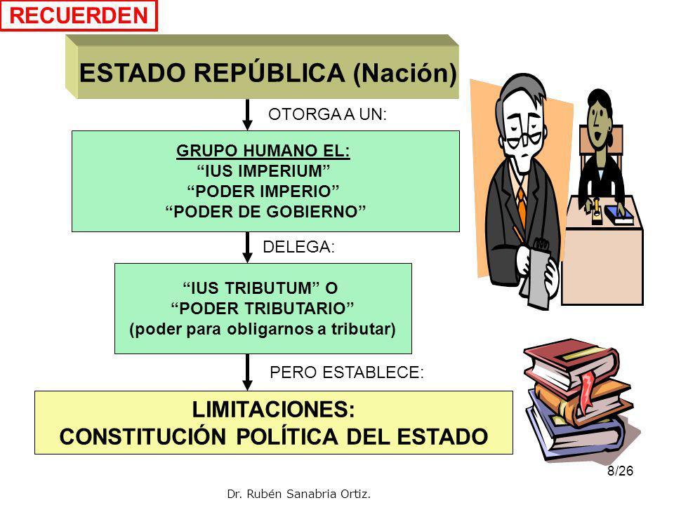 18/26 E R C B P I R I E N R E T R E (2) (3) DAR (1) HACER (3) NO HACER CONSENTIR OBLIGACIONES TRIBUTARIAS DE LOS CONTRIBUYENTES, RESPONSABLES Y TERCEROS (1)OBLIGACION SUSTANCIAL: CONTRIBUYENTES Y RESPONSABLES (2)OBLIGACION FUNCIONAL: - SUJETO OBLIGADO DE HECHO ( percutidos) - SUJETO DE RETENCIÓN O PERCEPCIÓN (3)OBLIGACIONES FORMALES :TODOS LOS SUJETOS PASIVOS (INCLUSIVE LOS TERCEROS) (4)OTRAS OBLIGACIONES : LOS SUJETOS QUE PAGAN DETERMINADAS OPERACIONES DEBEN DETRAER Dr.