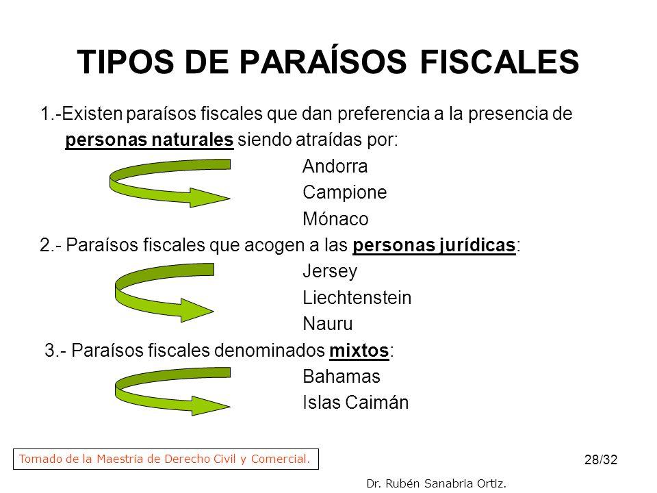 28/32 TIPOS DE PARAÍSOS FISCALES 1.-Existen paraísos fiscales que dan preferencia a la presencia de personas naturales siendo atraídas por: Andorra Ca