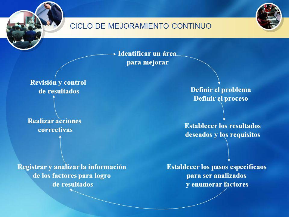 PROCESO DE MEJORA CONTINUA DECISION POLITICA LIDERES CON CONOCIMIENTO Y EXPERIENCIA EN SISTEMAS DE EVALUACION BASE DE DATOS MECANISMOS DE MONITOREO Y SEGUIMIENTO