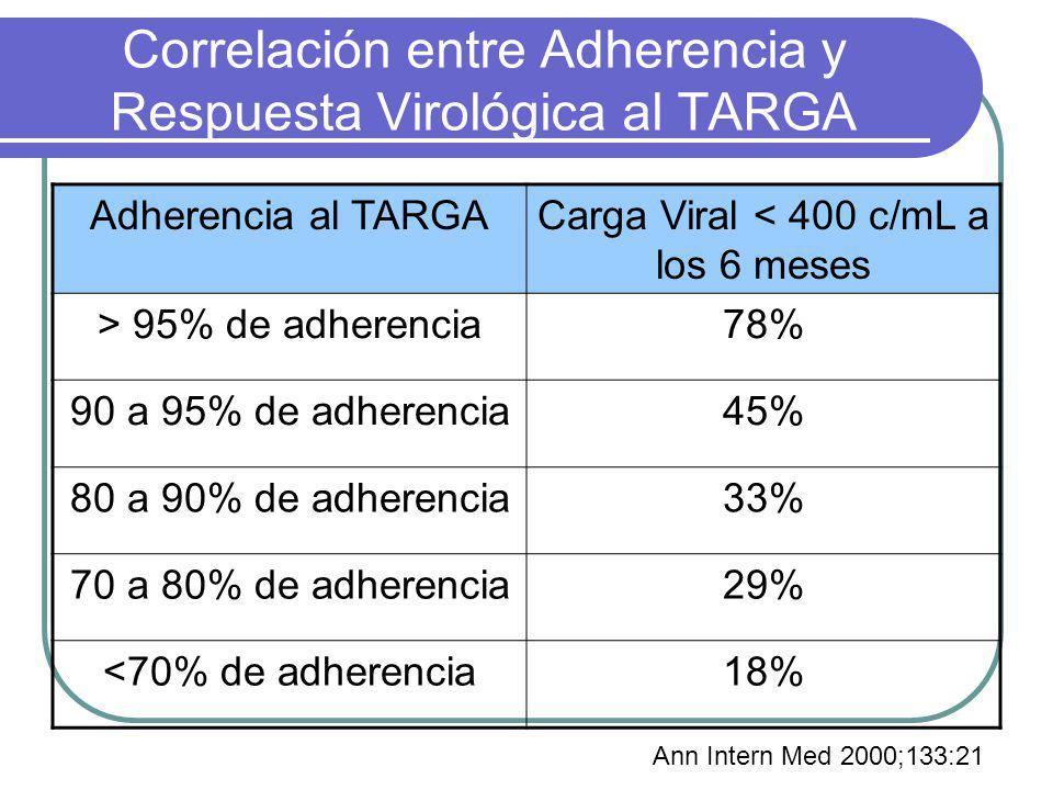 Correlación entre Adherencia y Respuesta Virológica al TARGA Adherencia al TARGACarga Viral < 400 c/mL a los 6 meses > 95% de adherencia78% 90 a 95% d