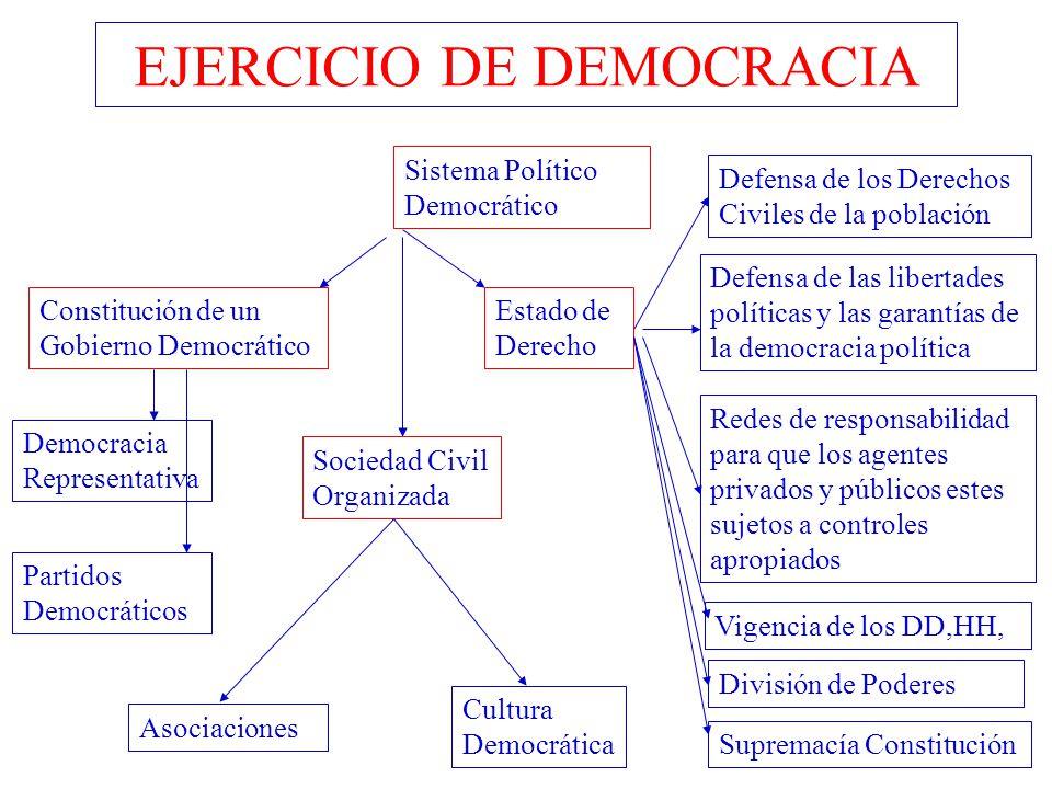 EJERCICIO DE DEMOCRACIA Democracia Representativa Constitución de un Gobierno Democrático Supremacía Constitución Sistema Político Democrático Estado