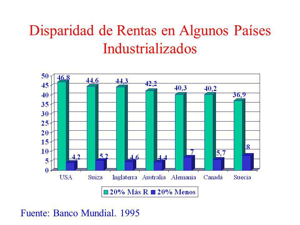 Disparidad de Rentas en Algunos Países Industrializados Fuente: Banco Mundial. 1995