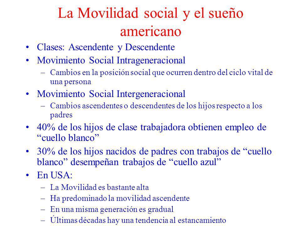 La Movilidad social y el sueño americano Clases: Ascendente y Descendente Movimiento Social Intrageneracional –Cambios en la posición social que ocurr