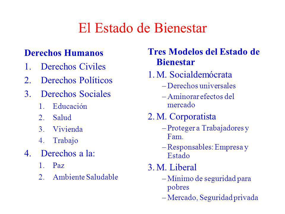 El Estado de Bienestar Derechos Humanos 1.Derechos Civiles 2.Derechos Políticos 3.Derechos Sociales 1.Educación 2.Salud 3.Vivienda 4.Trabajo 4.Derecho