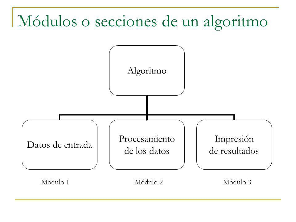 Módulos o secciones de un algoritmo Algoritmo Datos de entrada Procesamiento de los datos Impresión de resultados Módulo 1 Módulo 2 Módulo 3