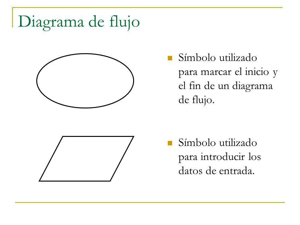 Diagrama de flujo Símbolo utilizado para marcar el inicio y el fin de un diagrama de flujo. Símbolo utilizado para introducir los datos de entrada.