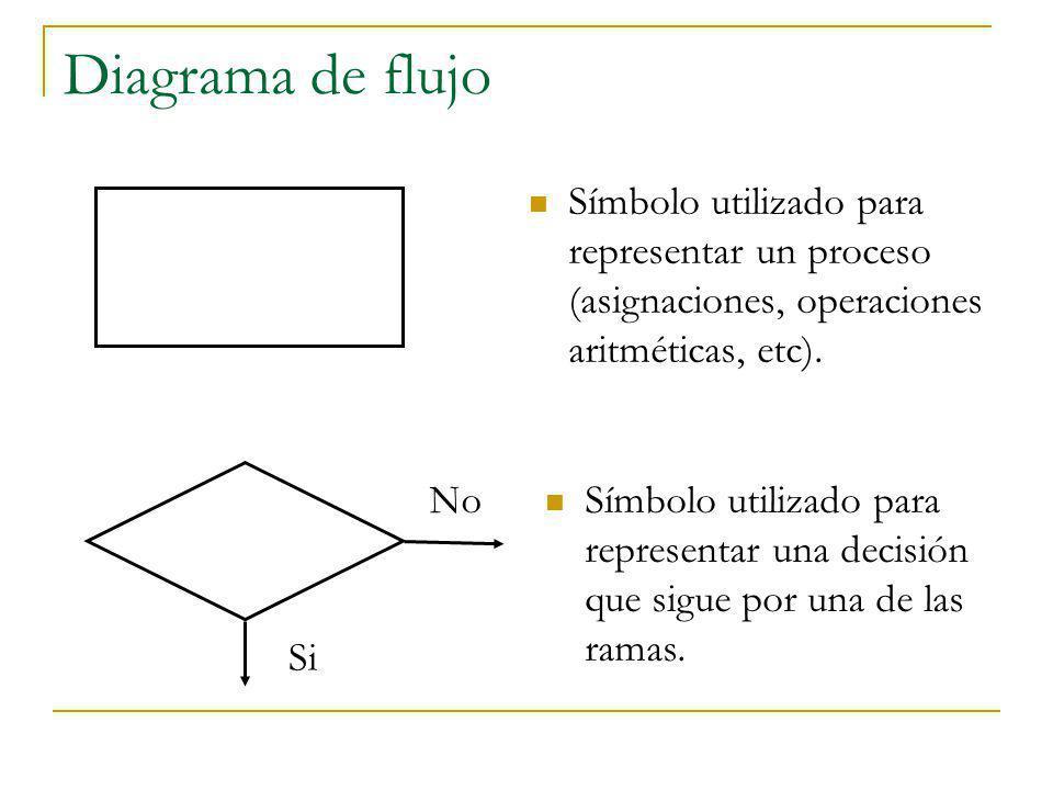 Diagrama de flujo Símbolo utilizado para representar un proceso (asignaciones, operaciones aritméticas, etc). Símbolo utilizado para representar una d