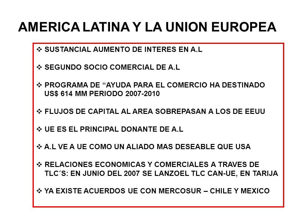 AMERICA LATINA Y LA UNION EUROPEA SUSTANCIAL AUMENTO DE INTERES EN A.L SEGUNDO SOCIO COMERCIAL DE A.L PROGRAMA DE AYUDA PARA EL COMERCIO HA DESTINADO US$ 614 MM PERIODO 2007-2010 FLUJOS DE CAPITAL AL AREA SOBREPASAN A LOS DE EEUU UE ES EL PRINCIPAL DONANTE DE A.L A.L VE A UE COMO UN ALIADO MAS DESEABLE QUE USA RELACIONES ECONOMICAS Y COMERCIALES A TRAVES DE TLC´S: EN JUNIO DEL 2007 SE LANZOEL TLC CAN-UE, EN TARIJA YA EXISTE ACUERDOS UE CON MERCOSUR – CHILE Y MEXICO