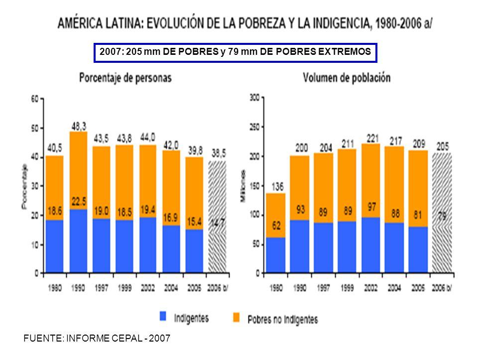 FUENTE: INFORME CEPAL - 2007 2007: 205 mm DE POBRES y 79 mm DE POBRES EXTREMOS