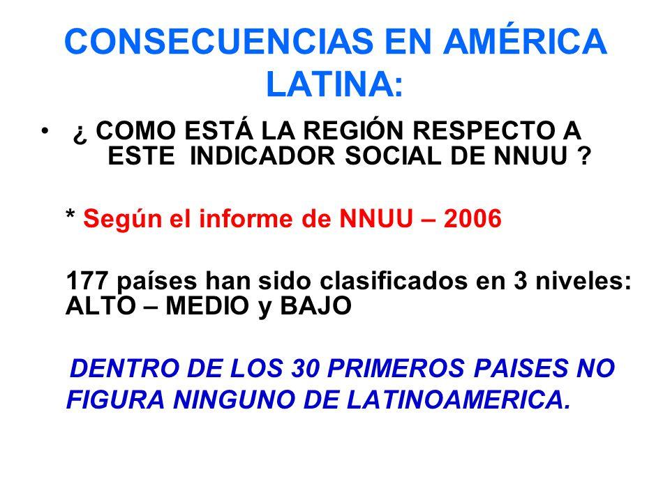 CONSECUENCIAS EN AMÉRICA LATINA: ¿ COMO ESTÁ LA REGIÓN RESPECTO A ESTE INDICADOR SOCIAL DE NNUU .