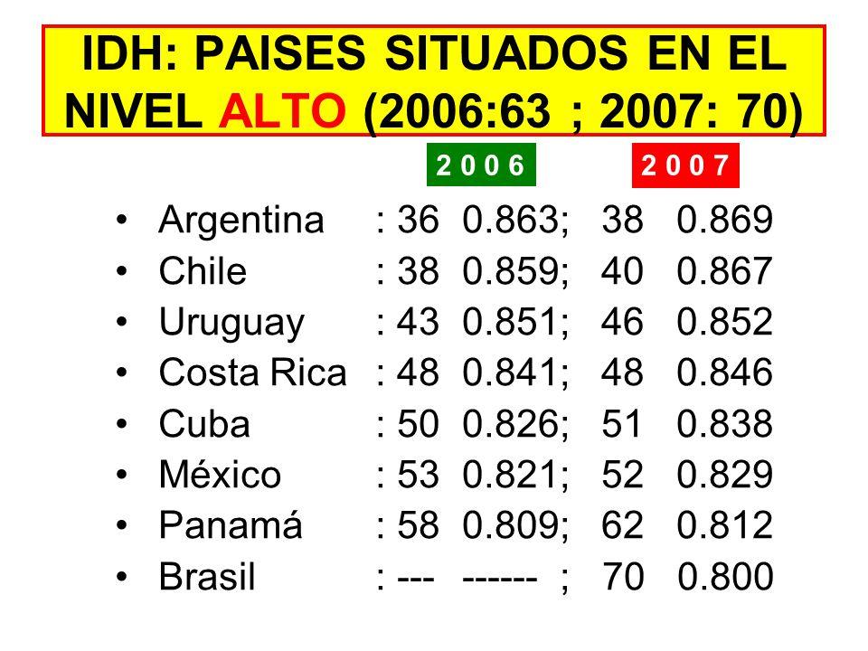 IDH: PAISES SITUADOS EN EL NIVEL ALTO (2006:63 ; 2007: 70) Argentina: 360.863; 38 0.869 Chile: 380.859; 40 0.867 Uruguay: 430.851; 46 0.852 Costa Rica: 480.841; 48 0.846 Cuba: 500.826; 51 0.838 México: 530.821; 52 0.829 Panamá: 580.809; 62 0.812 Brasil: --------- ; 70 0.800 2 0 0 6 2 0 0 7