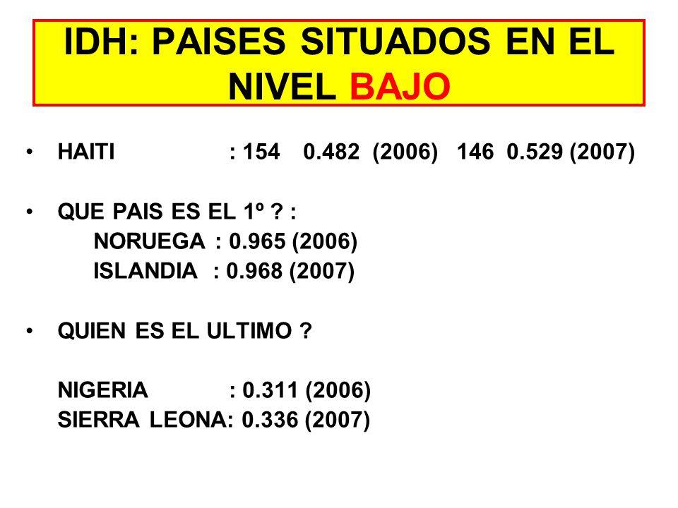 IDH: PAISES SITUADOS EN EL NIVEL BAJO HAITI : 154 0.482 (2006) 146 0.529 (2007) QUE PAIS ES EL 1º .