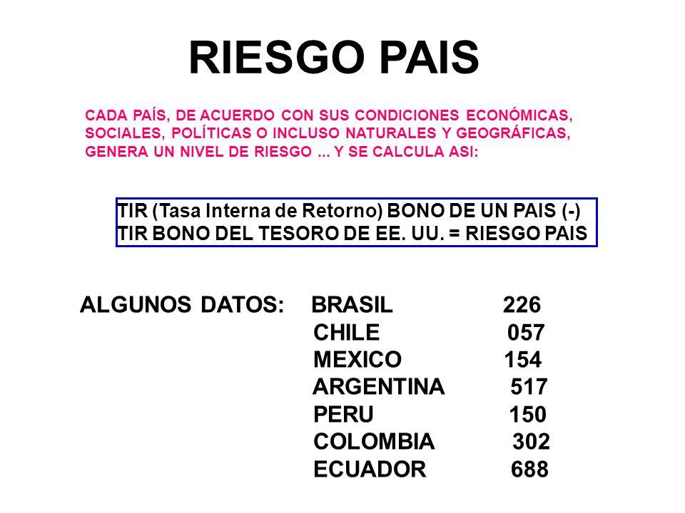 RIESGO PAIS CADA PAÍS, DE ACUERDO CON SUS CONDICIONES ECONÓMICAS, SOCIALES, POLÍTICAS O INCLUSO NATURALES Y GEOGRÁFICAS, GENERA UN NIVEL DE RIESGO...