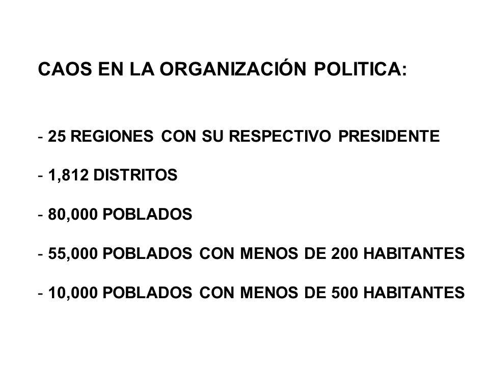 CAOS EN LA ORGANIZACIÓN POLITICA: - 25 REGIONES CON SU RESPECTIVO PRESIDENTE - 1,812 DISTRITOS - 80,000 POBLADOS - 55,000 POBLADOS CON MENOS DE 200 HABITANTES - 10,000 POBLADOS CON MENOS DE 500 HABITANTES