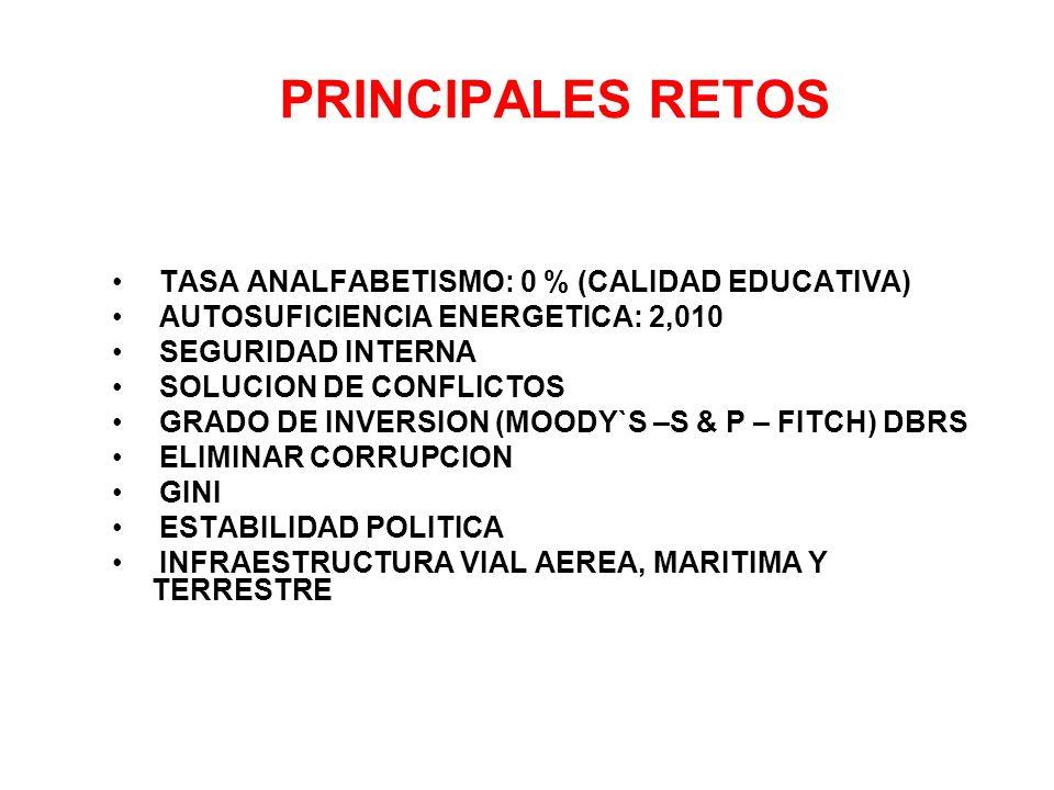 PRINCIPALES RETOS TASA ANALFABETISMO: 0 % (CALIDAD EDUCATIVA) AUTOSUFICIENCIA ENERGETICA: 2,010 SEGURIDAD INTERNA SOLUCION DE CONFLICTOS GRADO DE INVERSION (MOODY`S –S & P – FITCH) DBRS ELIMINAR CORRUPCION GINI ESTABILIDAD POLITICA INFRAESTRUCTURA VIAL AEREA, MARITIMA Y TERRESTRE