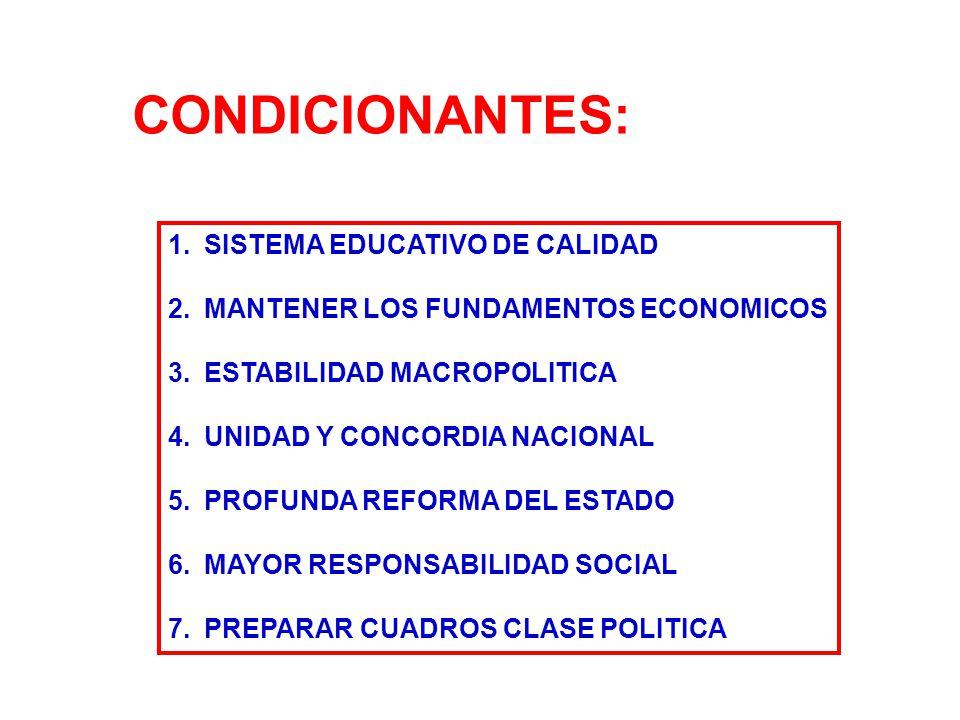 CONDICIONANTES: 1.SISTEMA EDUCATIVO DE CALIDAD 2.MANTENER LOS FUNDAMENTOS ECONOMICOS 3.ESTABILIDAD MACROPOLITICA 4.UNIDAD Y CONCORDIA NACIONAL 5.PROFUNDA REFORMA DEL ESTADO 6.MAYOR RESPONSABILIDAD SOCIAL 7.PREPARAR CUADROS CLASE POLITICA