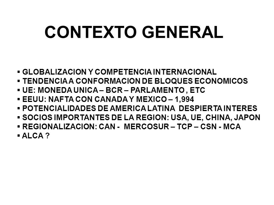 CONTEXTO GENERAL GLOBALIZACION Y COMPETENCIA INTERNACIONAL TENDENCIA A CONFORMACION DE BLOQUES ECONOMICOS UE: MONEDA UNICA – BCR – PARLAMENTO, ETC EEUU: NAFTA CON CANADA Y MEXICO – 1,994 POTENCIALIDADES DE AMERICA LATINA DESPIERTA INTERES SOCIOS IMPORTANTES DE LA REGION: USA, UE, CHINA, JAPON REGIONALIZACION: CAN - MERCOSUR – TCP – CSN - MCA ALCA ?