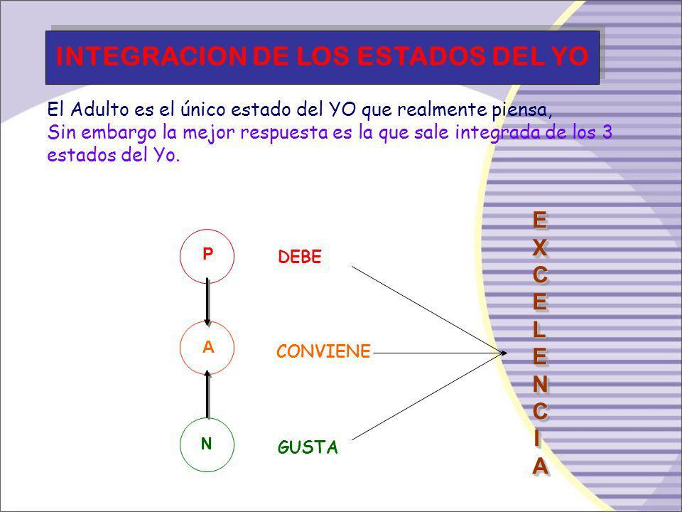 - El YO PADRE: Contiene y transmite los elementos culturales, las pautas sociales, morales y religiosas, las reglas de convivencia, el Padre tiene el