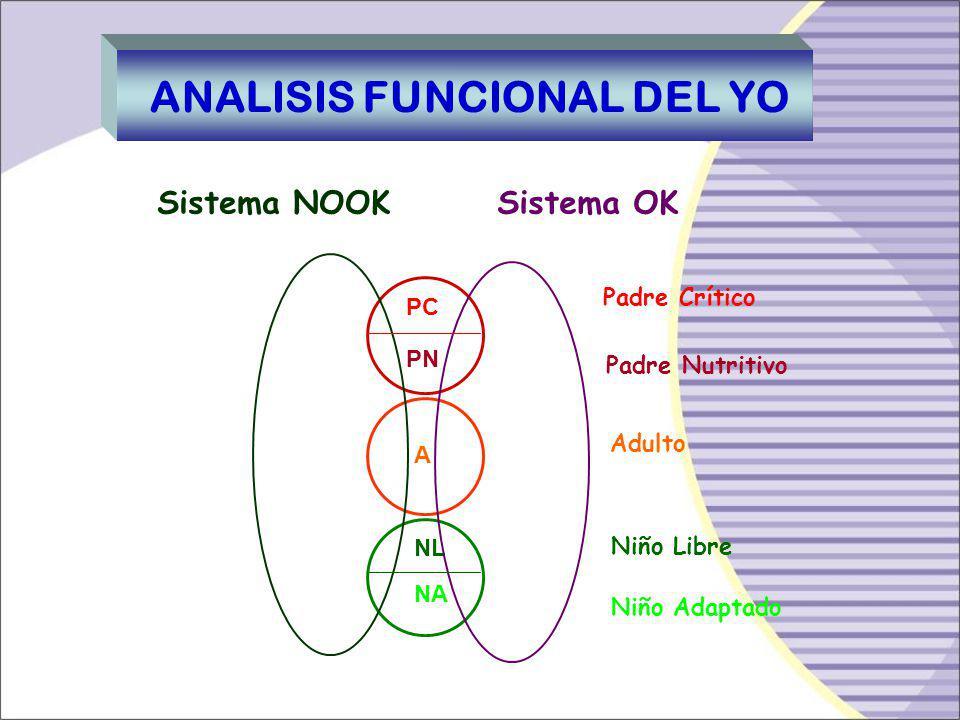 B.Análisis Funcional de la Personalidad. El Análisis Funcional nos permite conocer el funcionamiento de cada estado del YO, manifestado por conductas