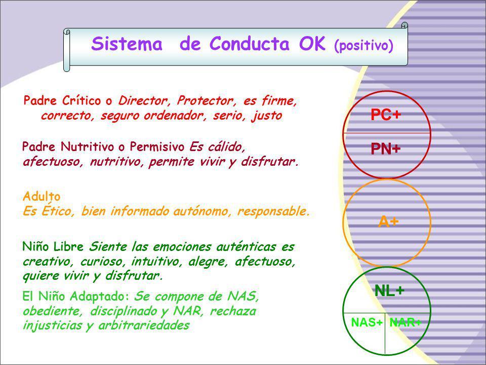 PC PN A NL NA Padre Crítico ANALISIS FUNCIONAL DEL YO Adulto Niño Libre Sistema NOOKSistema OK Padre Nutritivo Niño Adaptado
