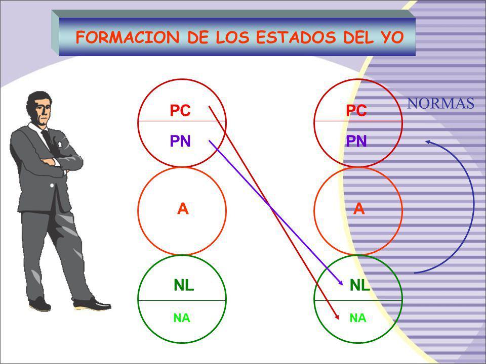 Sistema de Conducta NOOK (negativo) NAR, agresivo, rencoroso, desafiante. PC- PN- A- NL- NAS-NAR- «El Perseguidor» es autoritario, agresor, prejuicios