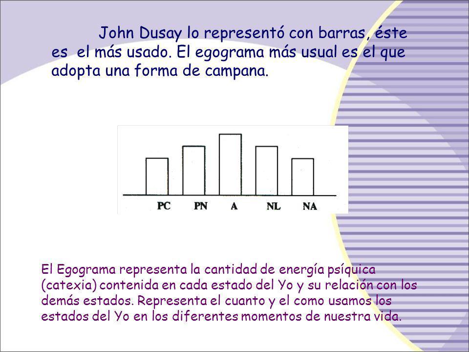 Diagnóstico Cuantitativo: Se hace mediante el empleo del EGOGRAMA que es la representación gráfica de los estados del Yo de una persona durante un tie