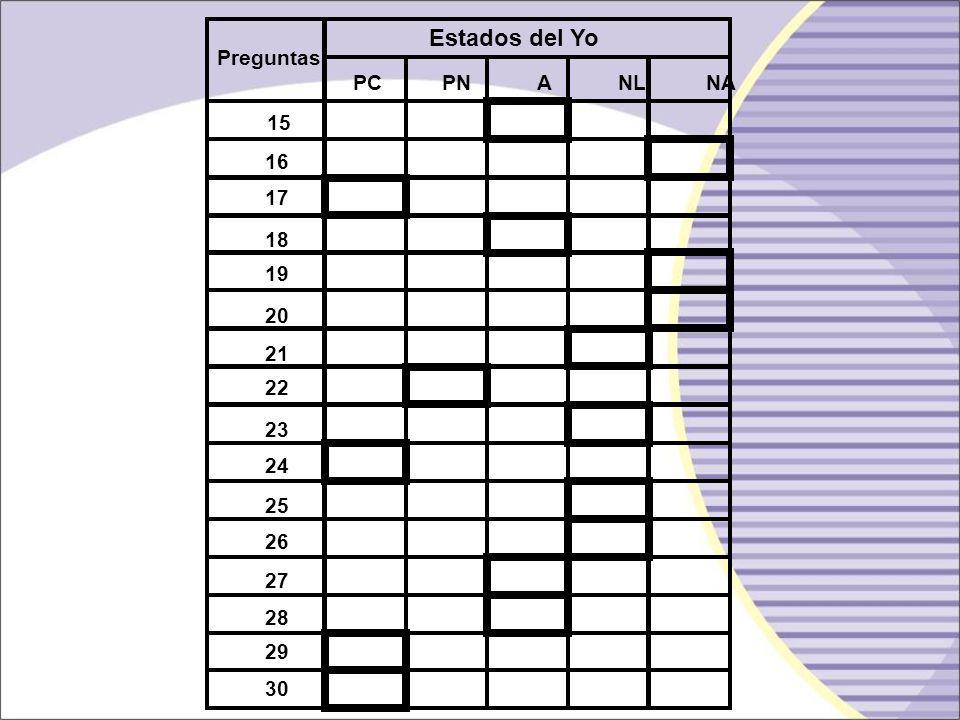 Preguntas Estados del Yo PC PN A NL NA 1 2 3 4 5 6 7 8 9 10 11 12 13 14