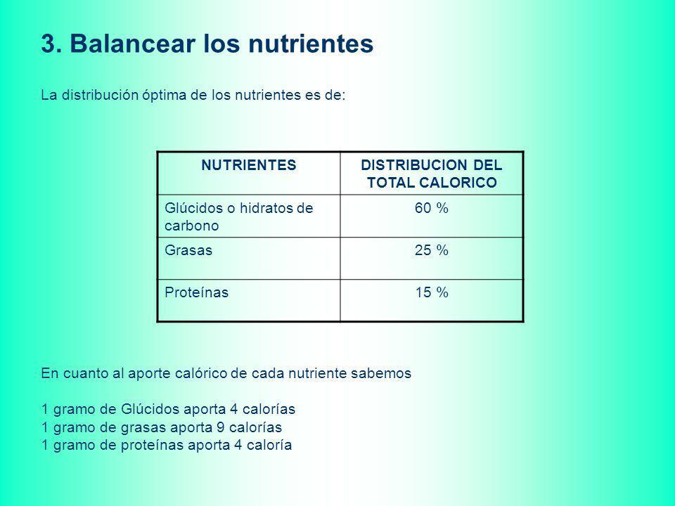 3. Balancear los nutrientes La distribución óptima de los nutrientes es de: NUTRIENTESDISTRIBUCION DEL TOTAL CALORICO Glúcidos o hidratos de carbono 6