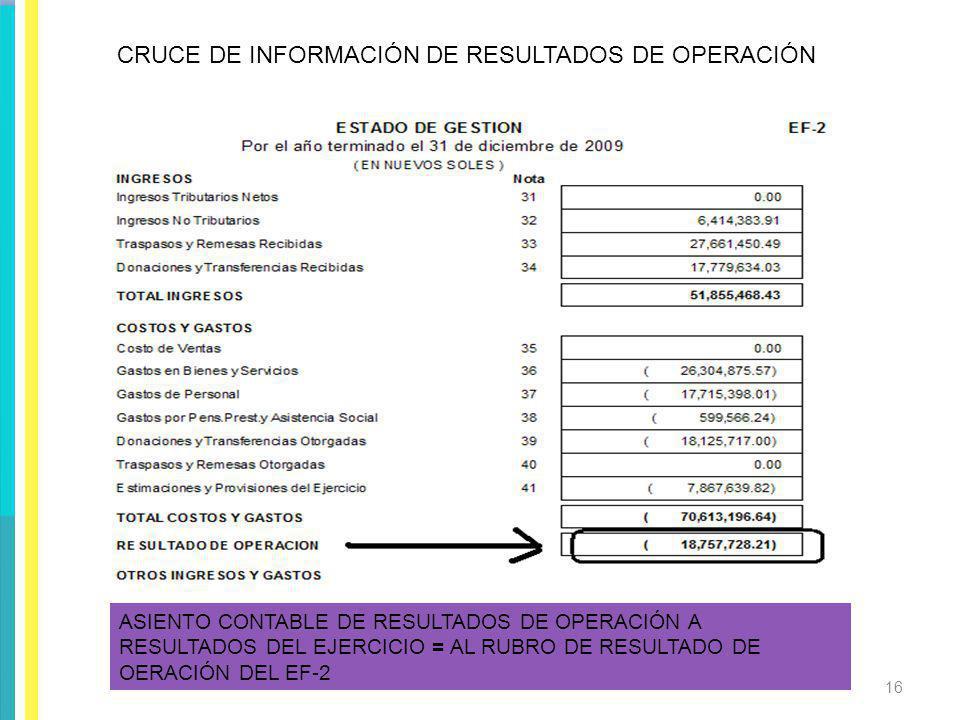 CRUCE DE INFORMACIÓN DE RESULTADOS DE OPERACIÓN ASIENTO CONTABLE DE RESULTADOS DE OPERACIÓN A RESULTADOS DEL EJERCICIO = AL RUBRO DE RESULTADO DE OERA