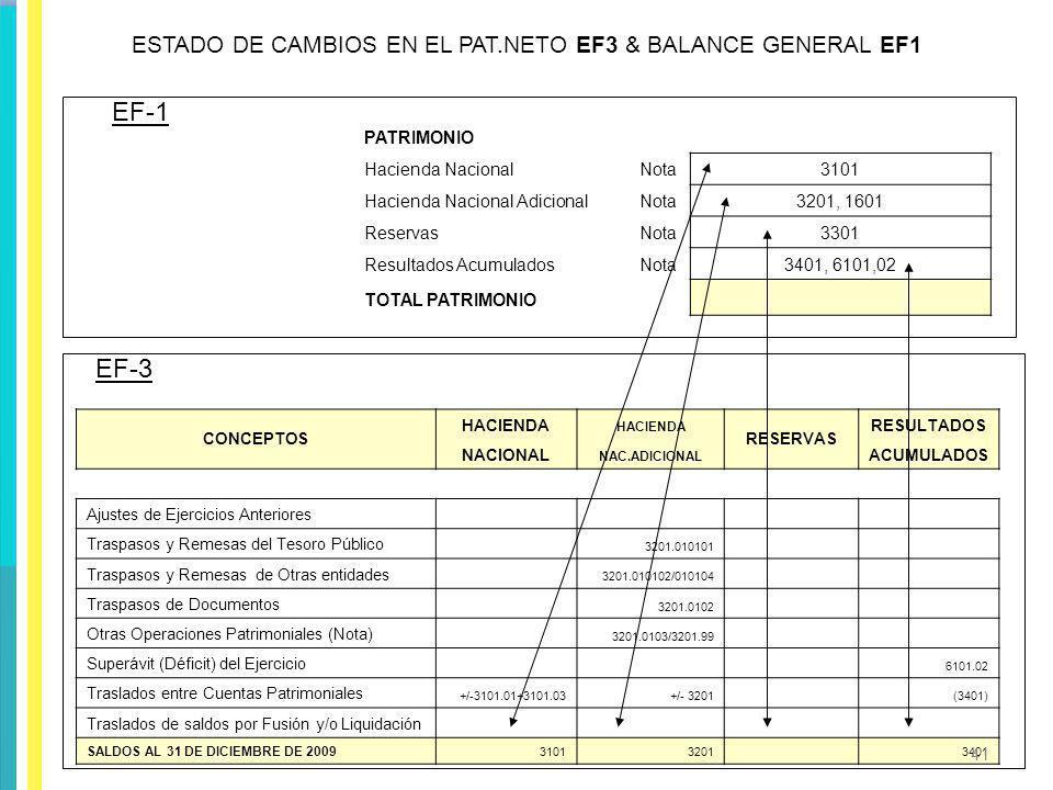 PATRIMONIO Hacienda NacionalNota3101 Hacienda Nacional AdicionalNota3201, 1601 ReservasNota3301 Resultados AcumuladosNota3401, 6101,02 TOTAL PATRIMONI