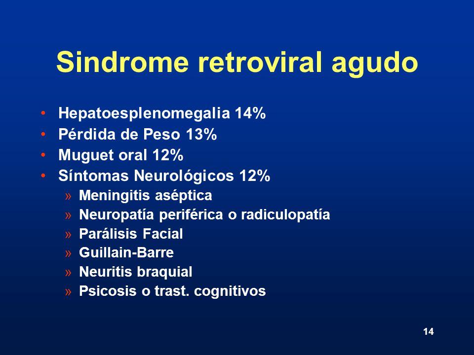 14 Sindrome retroviral agudo Hepatoesplenomegalia 14% Pérdida de Peso 13% Muguet oral 12% Síntomas Neurológicos 12% »Meningitis aséptica »Neuropatía p