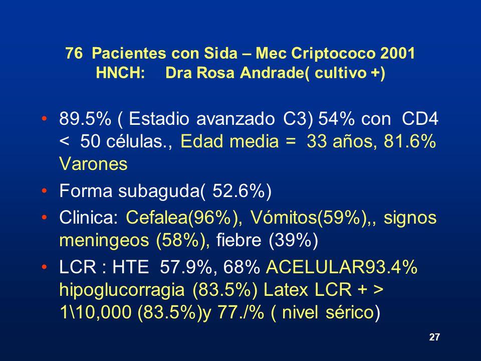 27 76 Pacientes con Sida – Mec Criptococo 2001 HNCH: Dra Rosa Andrade( cultivo +) 89.5% ( Estadio avanzado C3) 54% con CD4 < 50 células., Edad media =