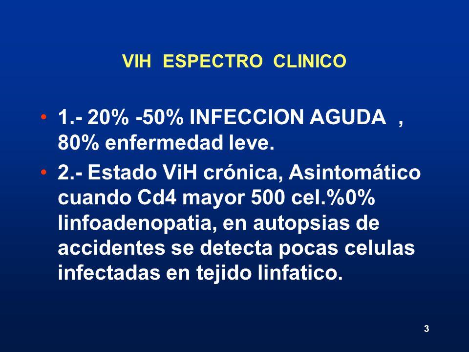 3 VIH ESPECTRO CLINICO 1.- 20% -50% INFECCION AGUDA, 80% enfermedad leve. 2.- Estado ViH crónica, Asintomático cuando Cd4 mayor 500 cel.%0% linfoadeno