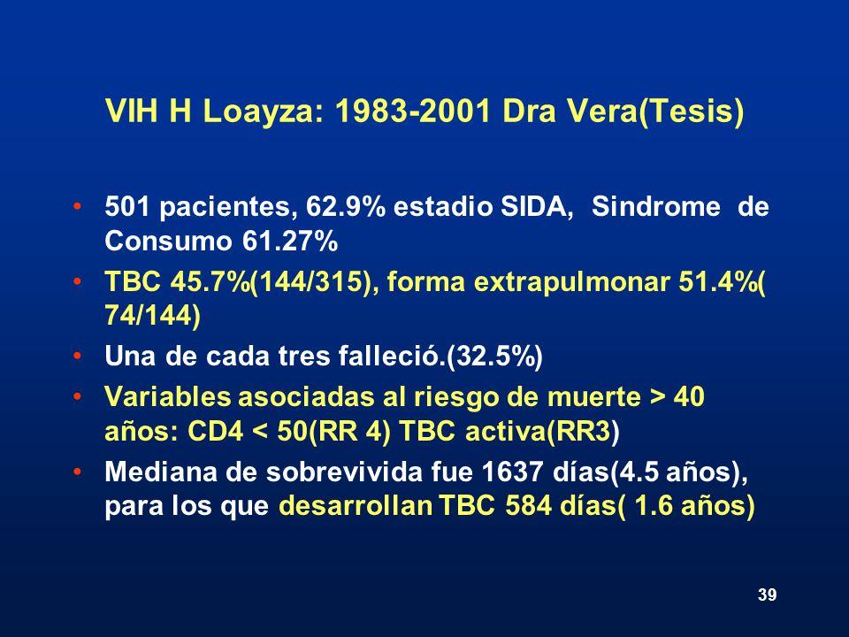 39 VIH H Loayza: 1983-2001 Dra Vera(Tesis) 501 pacientes, 62.9% estadio SIDA, Sindrome de Consumo 61.27% TBC 45.7%(144/315), forma extrapulmonar 51.4%