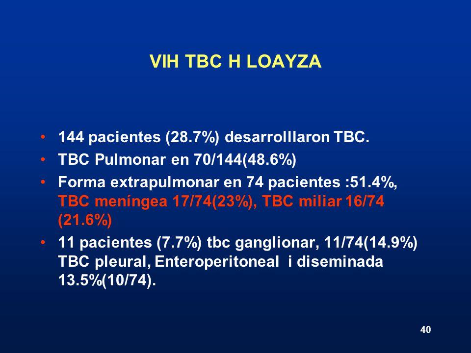 40 VIH TBC H LOAYZA 144 pacientes (28.7%) desarrolllaron TBC. TBC Pulmonar en 70/144(48.6%) Forma extrapulmonar en 74 pacientes :51.4%, TBC meníngea 1