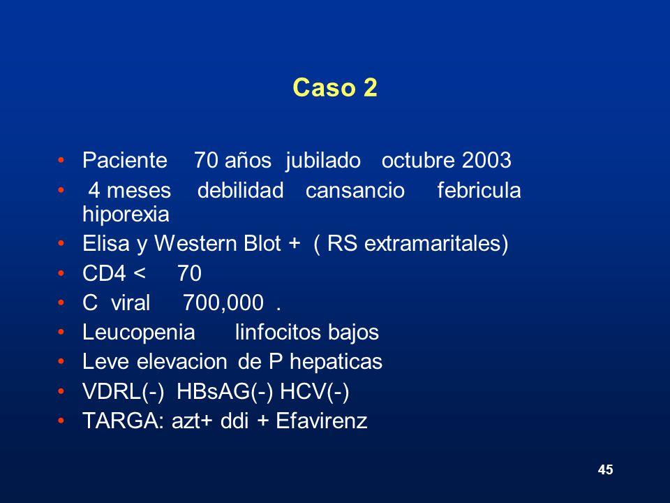 45 Caso 2 Paciente 70 años jubilado octubre 2003 4 meses debilidad cansancio febricula hiporexia Elisa y Western Blot + ( RS extramaritales) CD4 < 70