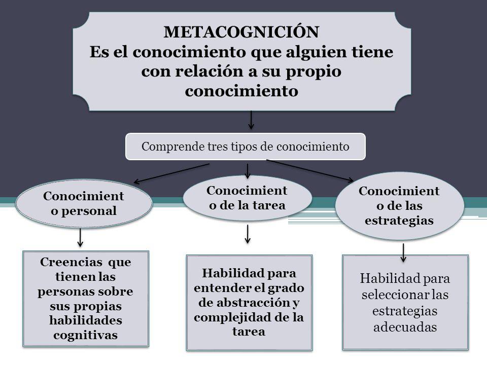 METACOGNICIÓN Es el conocimiento que alguien tiene con relación a su propio conocimiento METACOGNICIÓN Es el conocimiento que alguien tiene con relaci