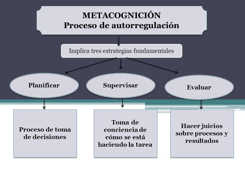 METACOGNICIÓN Proceso de autorregulación METACOGNICIÓN Proceso de autorregulación Implica tres estrategias fundamentales Planificar Supervisar Evaluar