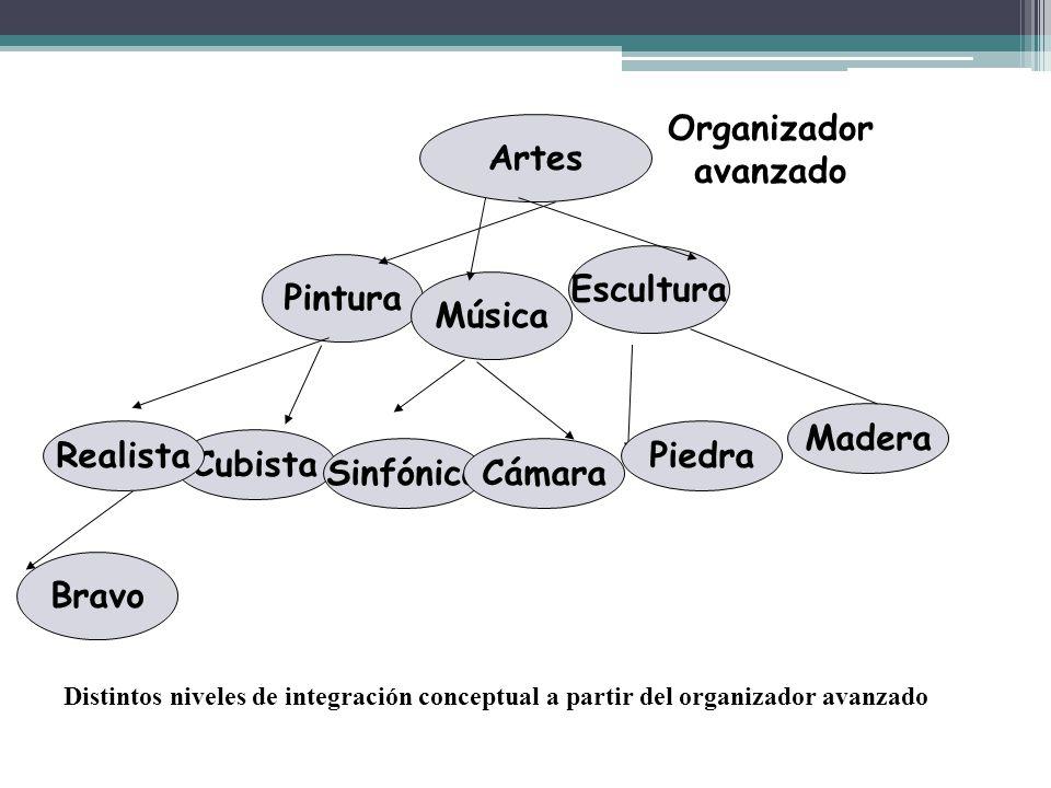 Artes Pintura Música Escultura Cubista SinfónicaCámara Piedra Madera Realista Bravo Distintos niveles de integración conceptual a partir del organizad