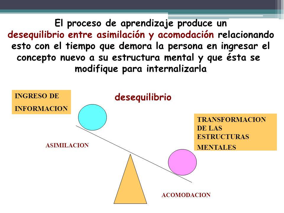 ASIMILACION ACOMODACION INGRESO DE INFORMACION TRANSFORMACION DE LAS ESTRUCTURAS MENTALES El proceso de aprendizaje produce un desequilibrio entre asi