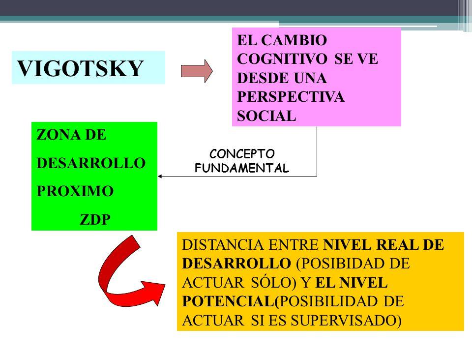 VIGOTSKY EL CAMBIO COGNITIVO SE VE DESDE UNA PERSPECTIVA SOCIAL ZONA DE DESARROLLO PROXIMO ZDP DISTANCIA ENTRE NIVEL REAL DE DESARROLLO (POSIBIDAD DE