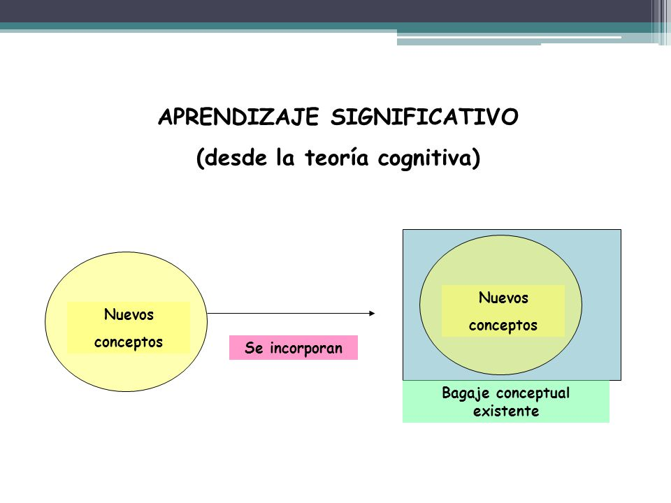 Nuevos conceptos Nuevos conceptos Bagaje conceptual existente Se incorporan APRENDIZAJE SIGNIFICATIVO (desde la teoría cognitiva)